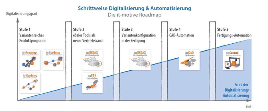 Schrittweise Digitalisierung und Automatisierung - Roadmap - Schaubild