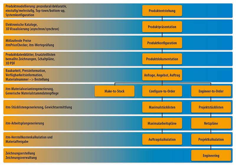 schematische Ansicht Vorgehensweise Variantenmanagement