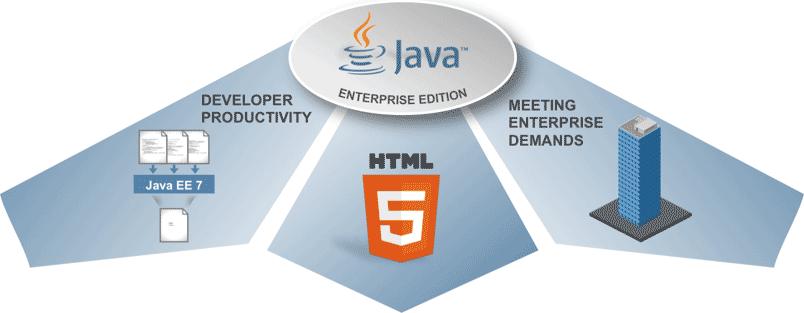Graphik_Java-JEE