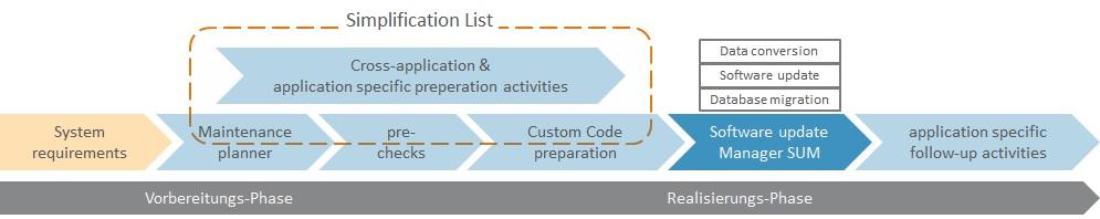 Phasen der SAP Transitionsplanung