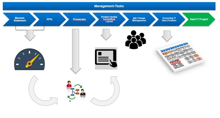 Management Aufgaben Variantenkonfiguration Einführung - Roadmap