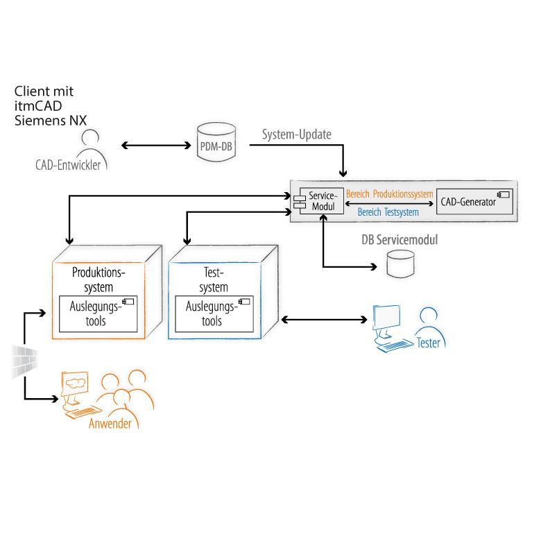 Schaubild zur Systemarchitektur