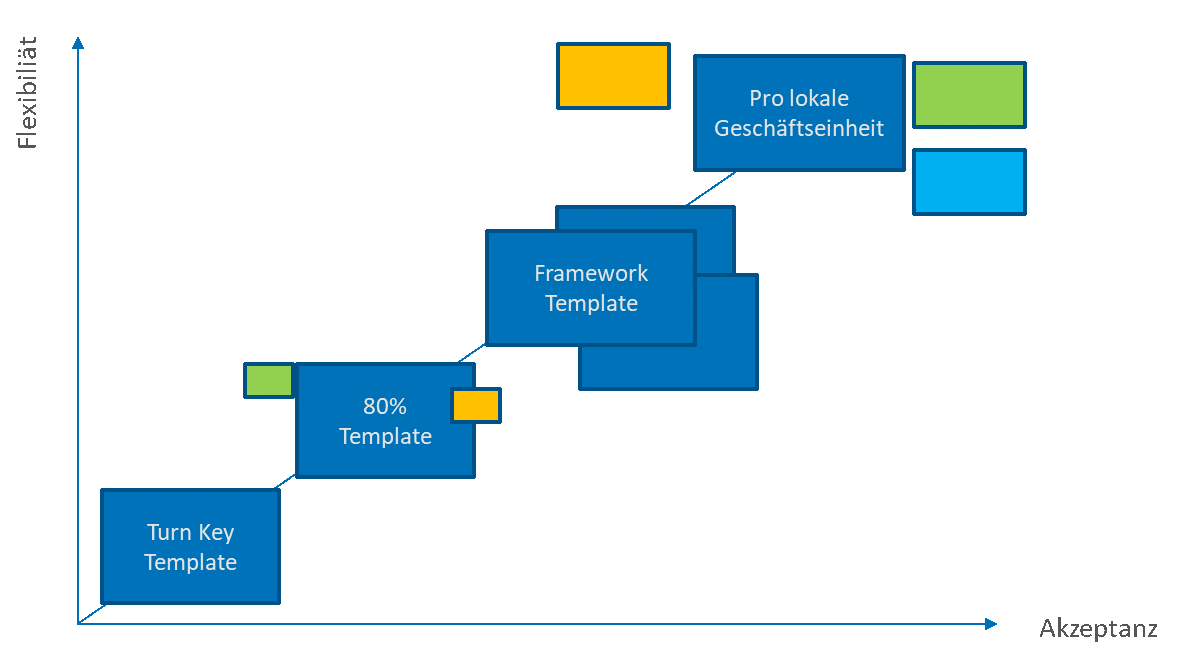 Stufen eines SAP Rollouts