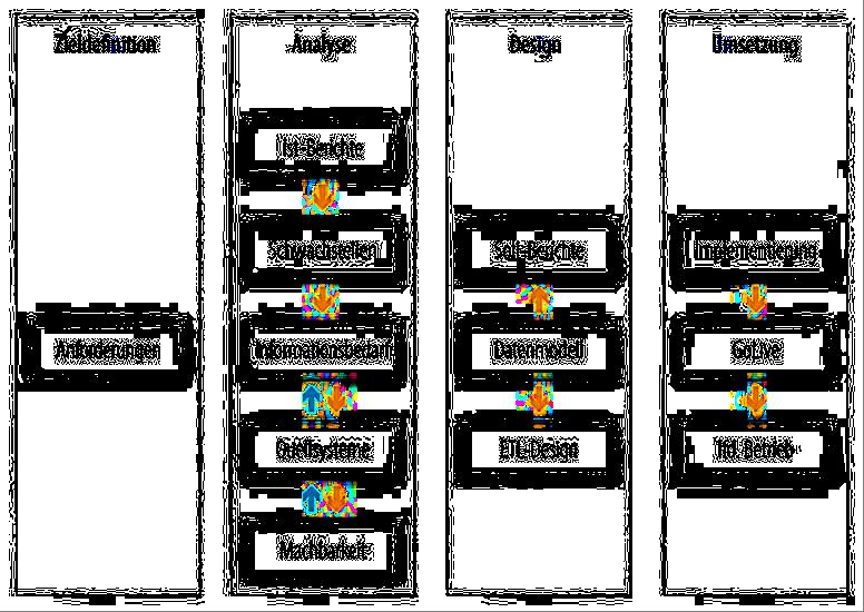 Graphik_BI Vorgehensmodell