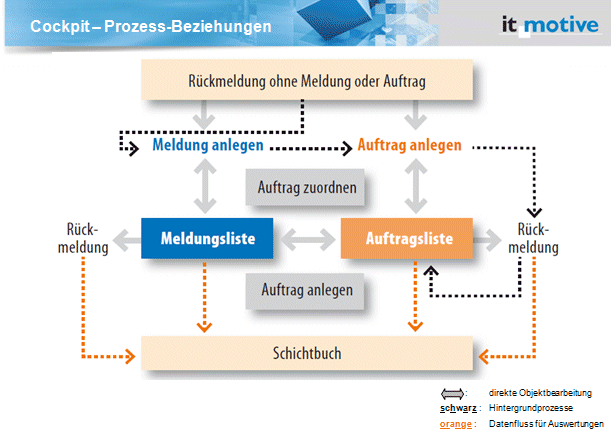 Cockpit - Prozess Beziehungen