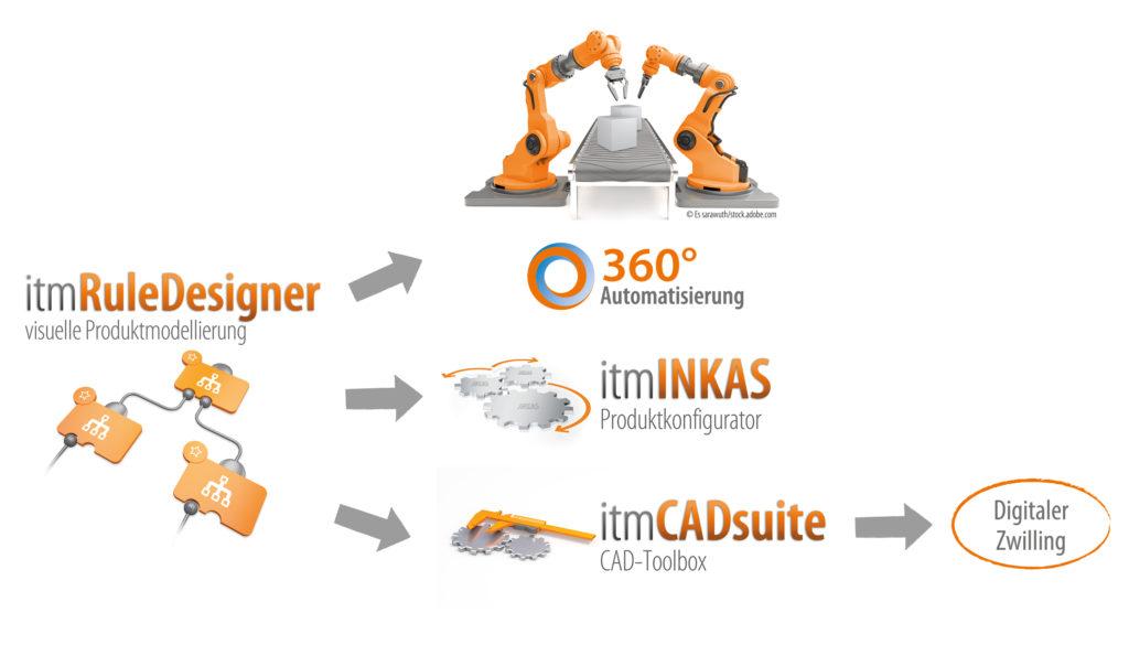 INKAS Module für Vertrieb und Fertigung