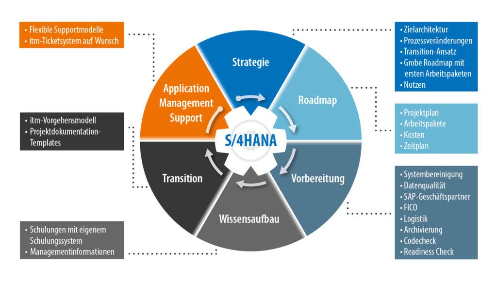 Prozess innerhalb Transition von S/4HANA
