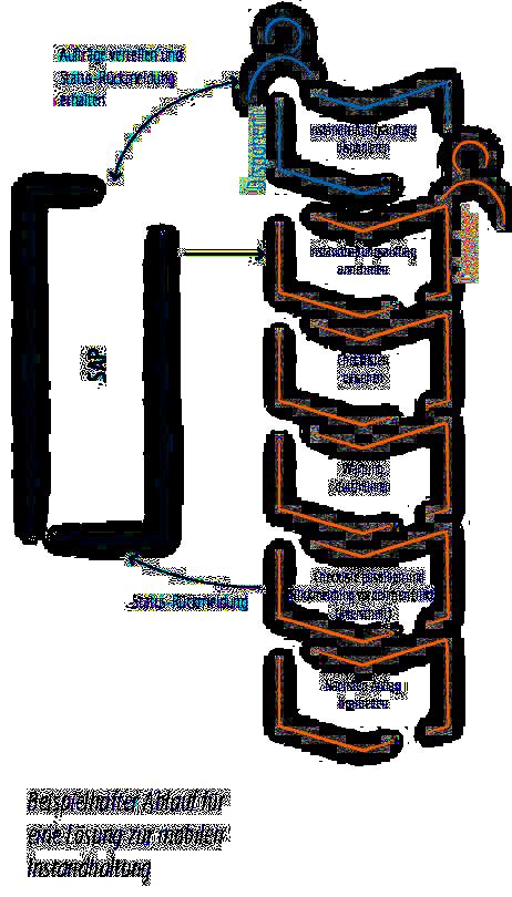 Graphik_Prozessbild mobile Instandhaltung